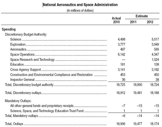 Nasa Budget Proposal Summary  Parabolic Arc