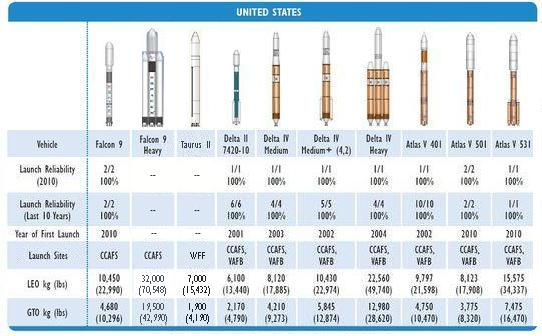 above is a comparison table showing american rockets that are in operation in development and proposed most of this information is taken from faa