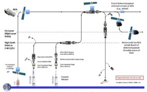 Notional NEA Human Mission Concept of Operations with Pre-deploy. (Sources: Asteroid Retrieval Feasibility Study, KISS)