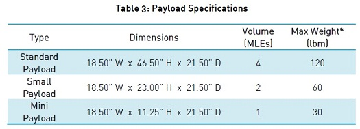 SS2_payload_specs