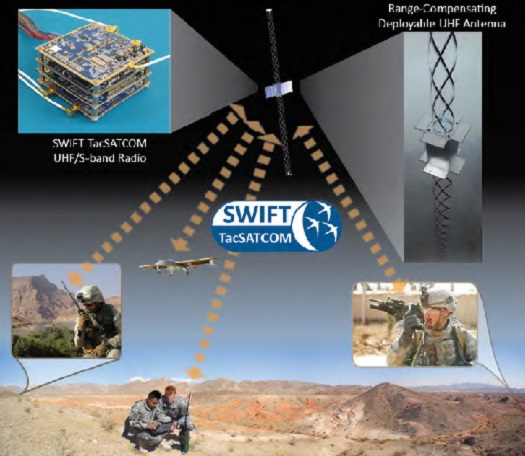 Tethers Unlimited's SWIFT TacSATCOM radio system enables tiny CubeSats to communicate directly with standard handheld UHF radios used by soldiers in the field (Credit: TUI)