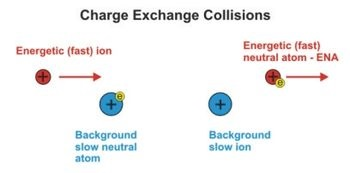 Ion Charge Exchange Collision Schematic