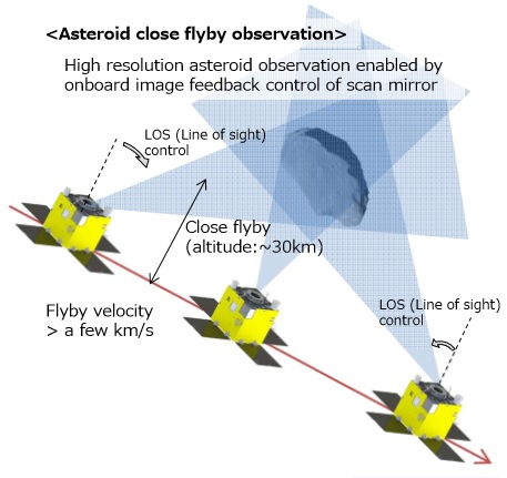 procyon_asteroid_flyby