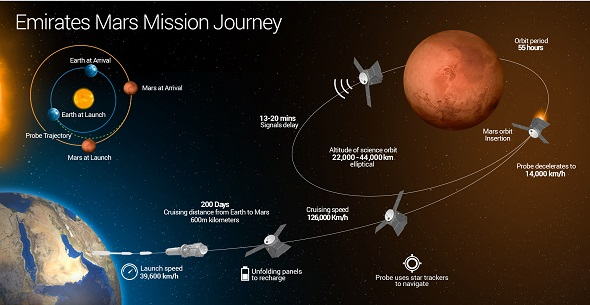 UAE Mars mission (Credit: UAE Space Agency)