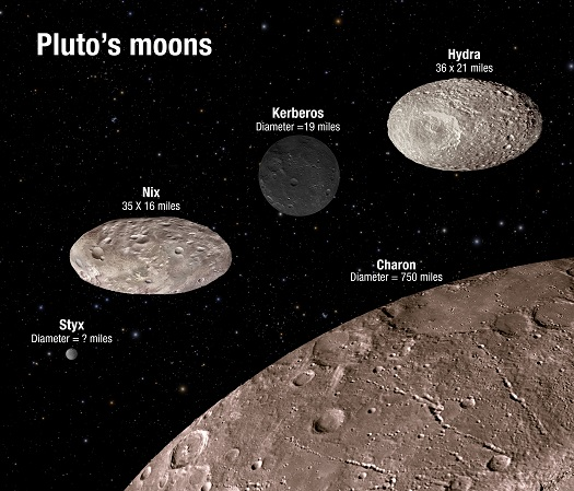This illustration shows the scale and comparative brightness of Pluto's small satellites. The surface craters are for illustration only and do not represent real imaging data. [Credit: NASA/ESA/A. Feild (STScI)]