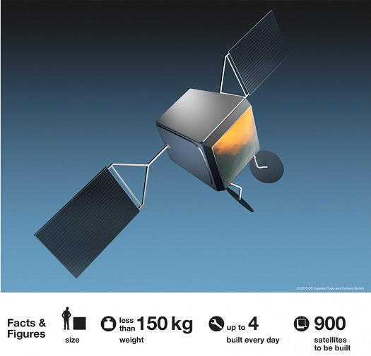OneWeb satellite. (Credit: Airbus Defence & Space)