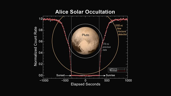This figure shows how the Alice instrument count rate changed over time during the sunset and sunrise observations. The count rate is largest when the line of sight to the sun is outside of the atmosphere at the start and end times. Molecular nitrogen (N2) starts absorbing sunlight in the upper reaches of Pluto's atmosphere, decreasing as the spacecraft approaches the planet's shadow. As the occultation progresses, atmospheric methane and hydrocarbons can also absorb the sunlight and further decrease the count rate. When the spacecraft is totally in Pluto's shadow the count rate goes to zero. As the spacecraft emerges from Pluto's shadow into sunrise, the process is reversed. By plotting the observed count rate in the reverse time direction, it is seen that the atmospheres on opposite sides of Pluto are nearly identical. (Credits: NASA/JHUAPL/SwRI)