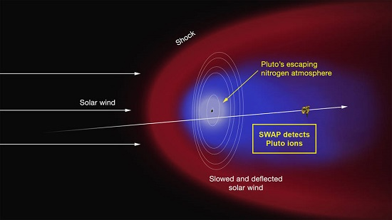"Artist's concept of the interaction of the solar wind (the supersonic outflow of electrically charged particles from the Sun) with Pluto's predominantly nitrogen atmosphere. Some of the molecules that form the atmosphere have enough energy to overcome Pluto's weak gravity and escape into space, where they are ionized by solar ultraviolet radiation. As the solar wind encounters the obstacle formed by the ions, it is slowed and diverted (depicted in the red region), possibly forming a shock wave upstream of Pluto. The ions are ""picked up"" by the solar wind and carried in its flow past the dwarf planet to form an ion or plasma tail (blue region). The Solar Wind around Pluto (SWAP) instrument on the New Horizons spacecraft made the first measurements of this region of low-energy atmospheric ions shortly after closest approach on July 14. Such measurements will enable the SWAP team to determine the rate at which Pluto loses its atmosphere and, in turn, will yield insight into the evolution of the Pluto's atmosphere and surface. Also illustrated are the orbits of Pluto's five moons and the trajectory of the spacecraft. (Credits: NASA/APL/SwRI)"