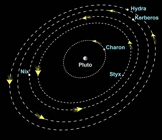 Styx Pluto S Moon: Meet Pluto & Its Moons: Key Facts About These Distant