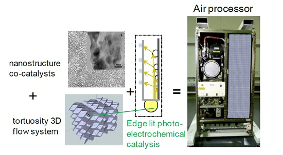 3D Photocatalytic Air Processor (Credit: NASA)