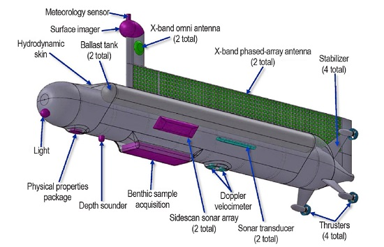 Titan Submarine (Credit: NASA)