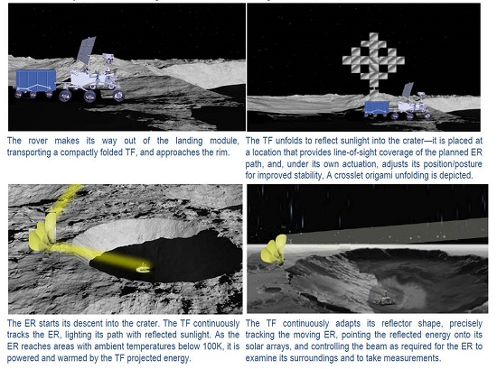 Trans-Formers for Lunar Extreme Environments (Credit: NASA)