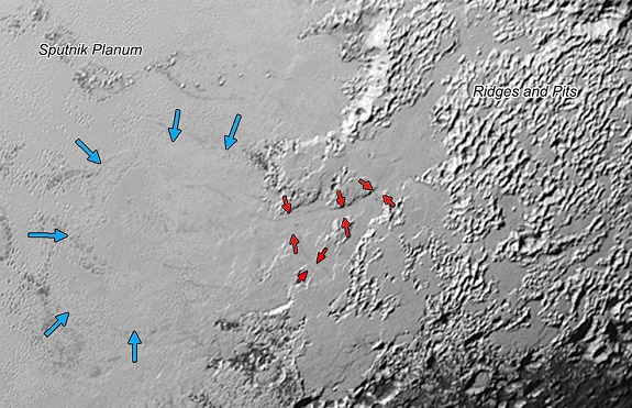 Valley Glaciers on Pluto: Ice (probably frozen nitrogen) that appears to have accumulated on the uplands on the right side of this 390-mile (630-kilometer) wide image is draining from Pluto's mountains onto the informally named Sputnik Planum through the 2- to 5-mile (3- to 8- kilometer) wide valleys indicated by the red arrows. The flow front of the ice moving into Sputnik Planum is outlined by the blue arrows. The origin of the ridges and pits on the right side of the image remains uncertain. (Credits: NASA/JHUAPL/SwRI)
