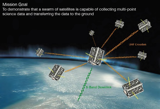 Eight small-sized satellites total a big bonus for science. The Edison Demonstration of Smallsat Networks (EDSN) mission was to have used a swarm of small spacecraft to carry out scientific measurements. (Credit: NASA Ames Research Center)