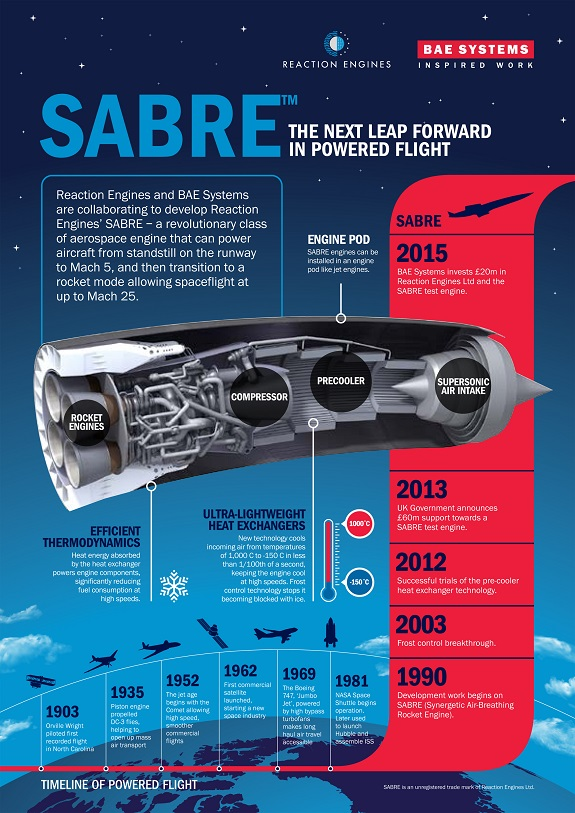 Reaction_Engine_SABRE_graphic