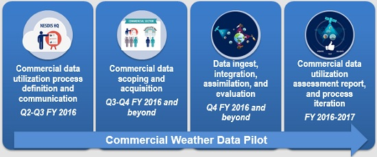 noaa_commercial_weather_data_pilot