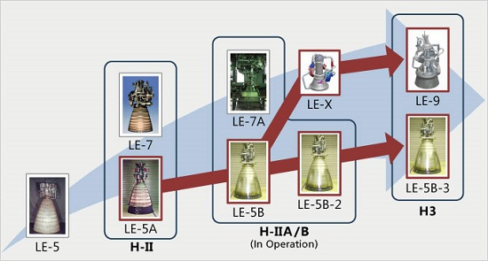 Japanese rocket engine development. (Credit: JAXA)