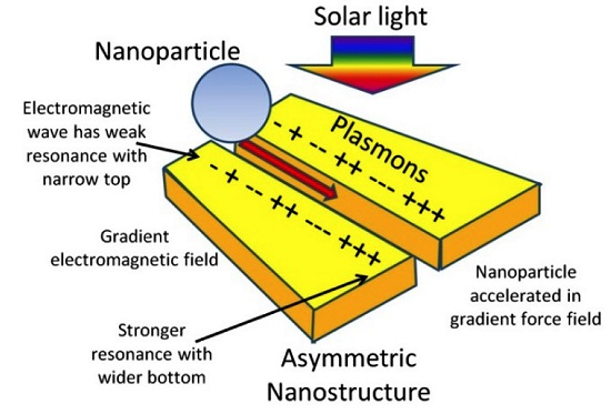 Schematic of proposed plasmonic force propulsion concept. (Credit: J. Rovey)