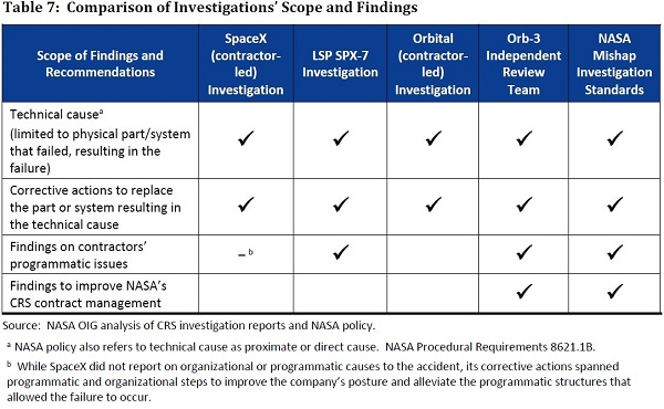 NASA_OIG_F9_Investigation