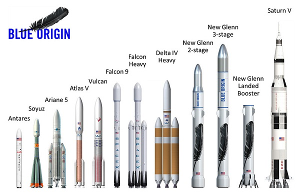 New Glenn is a reusable, vertical-landing booster with 3.85 million pounds of thrust, (Credit: Blue Origin)