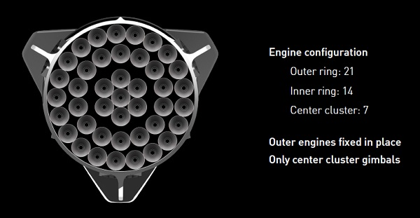 Interplanetary Transport System has 42 Raptor engines in its first stage. (Credit: SpaceX)
