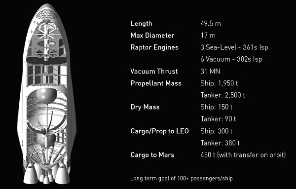 Upper stage of Interplanetary Transport System with passenger area. (Credit: SpaceX)