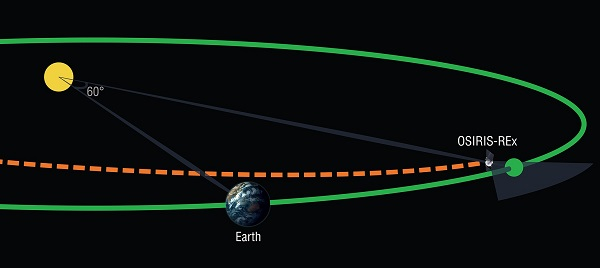 Earth Trojans are asteroids that share an orbit with Earth while remaining near a stable point 60 degrees in front of or behind the planet. (Credit: University of Arizona/Heather Roper)