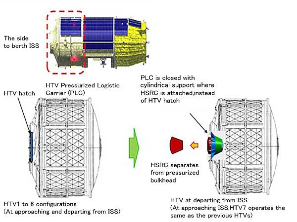 Htv7 Mission To Fly Experiment Recovery Capsule To International