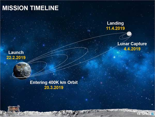 NASA is Aboard First Private Moon Landing Attempt