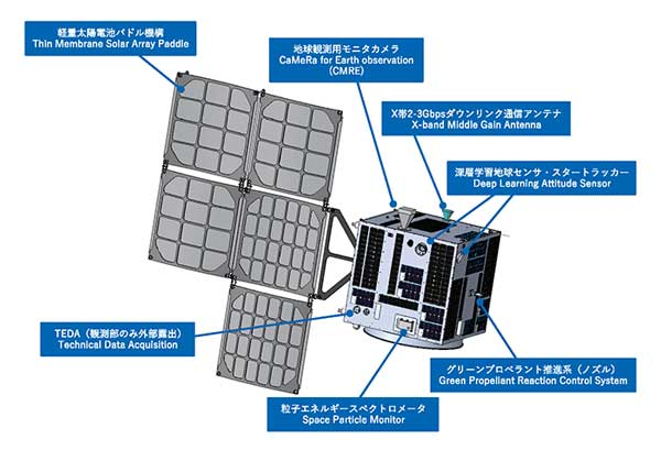 Japan Demonstrates 7 Technologies on Satellite Built by Startup Company
